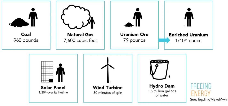 How a megawatt of power is produced